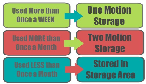 Storage Rules